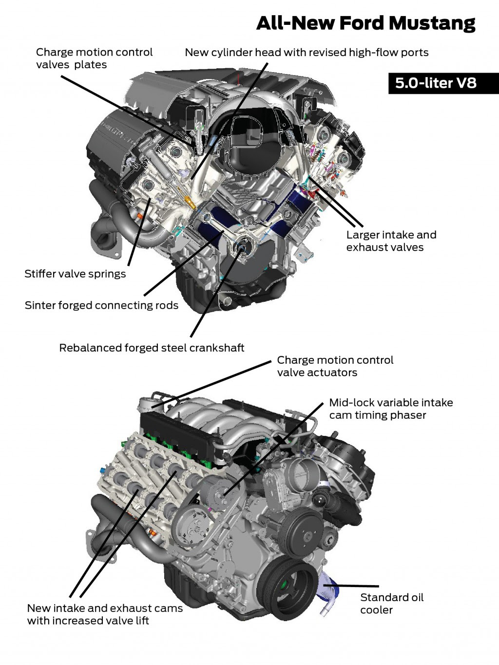Ford Car Engine Details