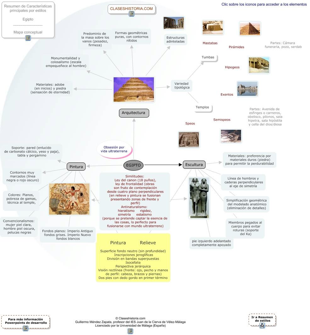 Mapa Conceptual Sobre El Arte Egipcio Ciencias Sociales En Eso