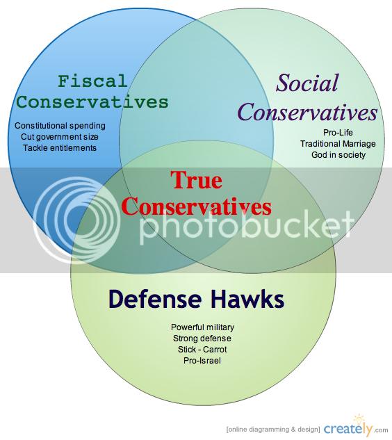True Conservatives