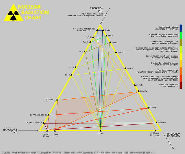 Nuclear Radiation - Triangle Chart