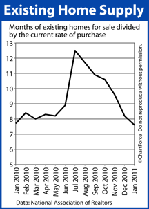 Existing Home Supply (Jan 2010 - Jan 2011)