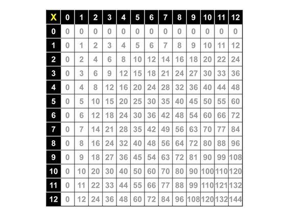 multiplication chart   Aurora