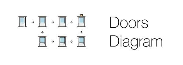 Doors Diagram
