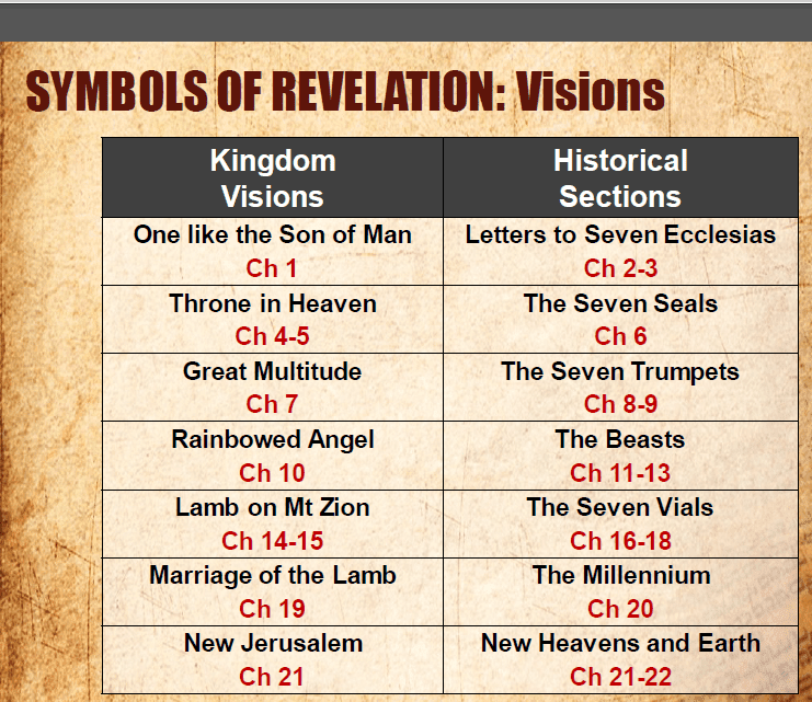 66 BOOK OF REVELATION SYMBOLIC MEANING, BOOK OF MEANING