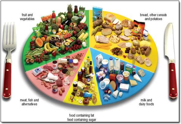 6 Corak Pemakanan Mesti Ikut Elak Kanser