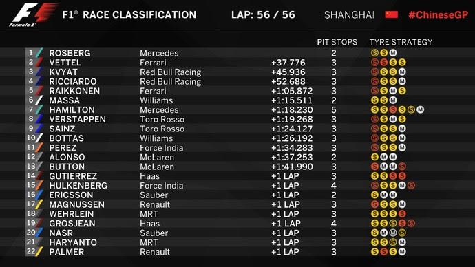 Resultado GP DA CHINA (Foto: Reprodução / F1)