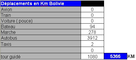 distance km