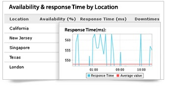 Gunakan Site24x7 untuk monitoring Cloud Anda.