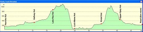 Dusky Track Elevation Profile