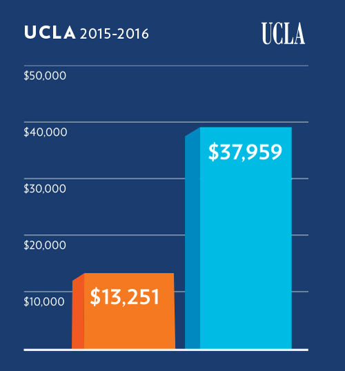 Tuition_UCLA