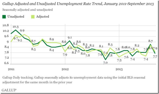 Gallup Sept U3