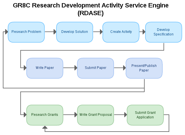 RDASE Diagram