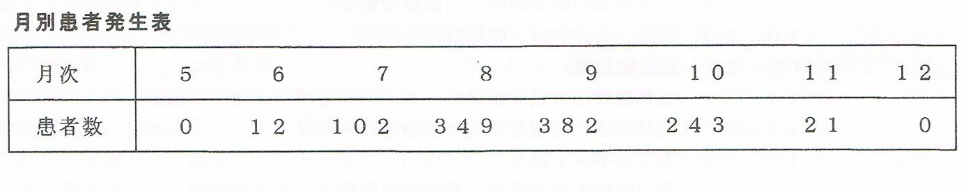 前郭旗管内1940年 月別患者発生数