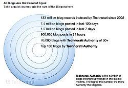 Blogosphere 2008