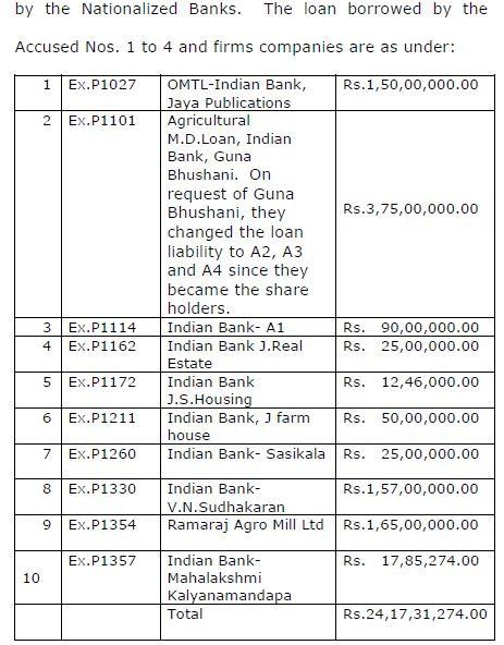 total loan