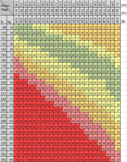 estimate body fat percentage based on weight and height