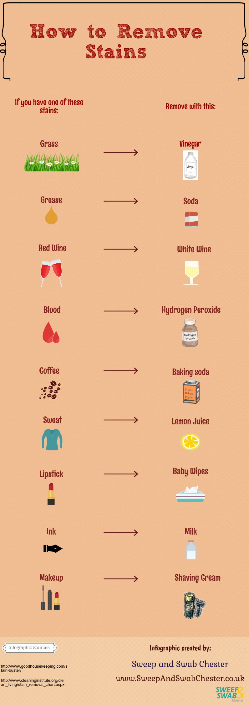 How to Remove Stains