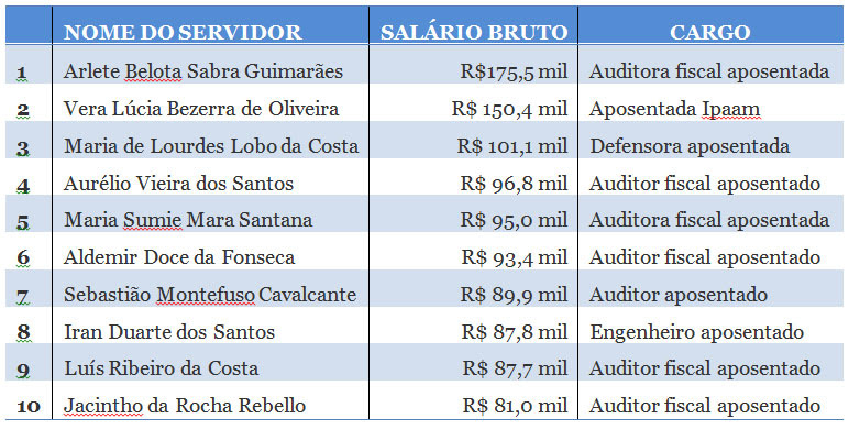 Supersalarios-do-Estado-dez-mais