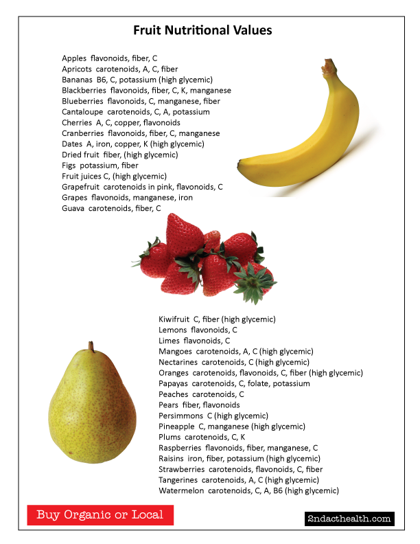 http://www.2ndacthealth.com/wp-content/uploads/2012/05/Fruit-Nutrition.png