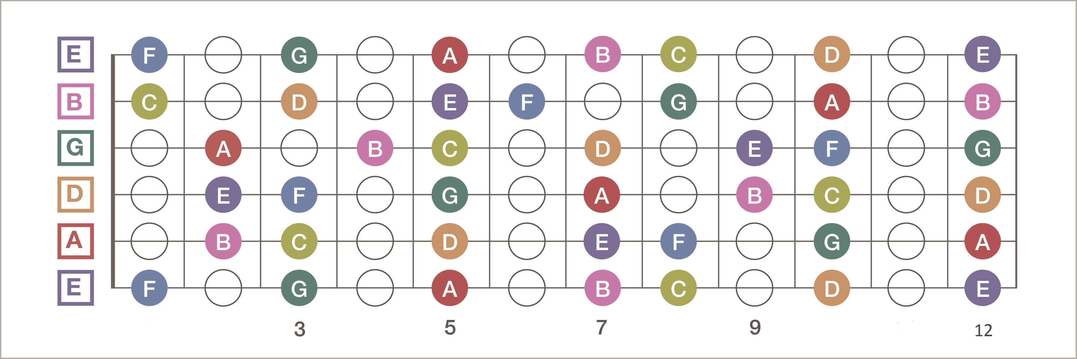 Guitar Stuff: Here's a Fretboard Diagram to Help You ...