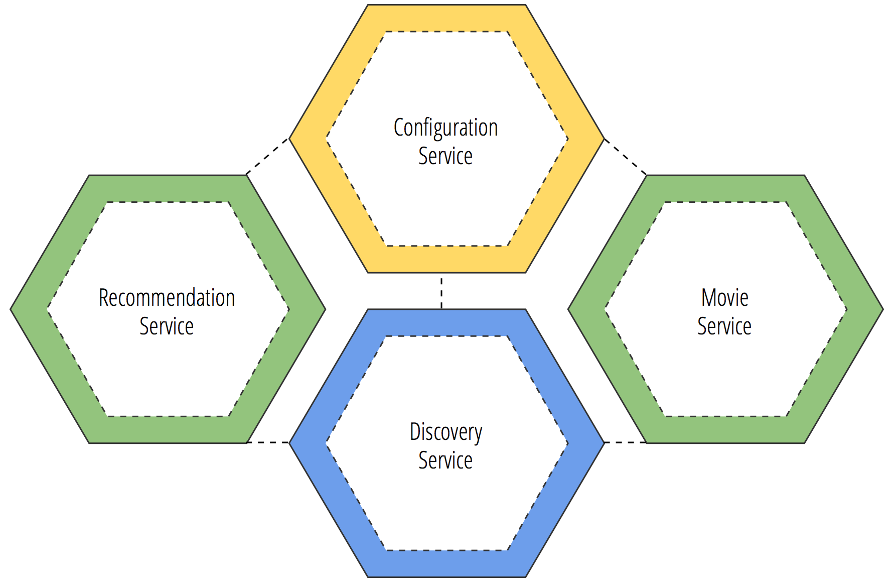 Microservice Configuration