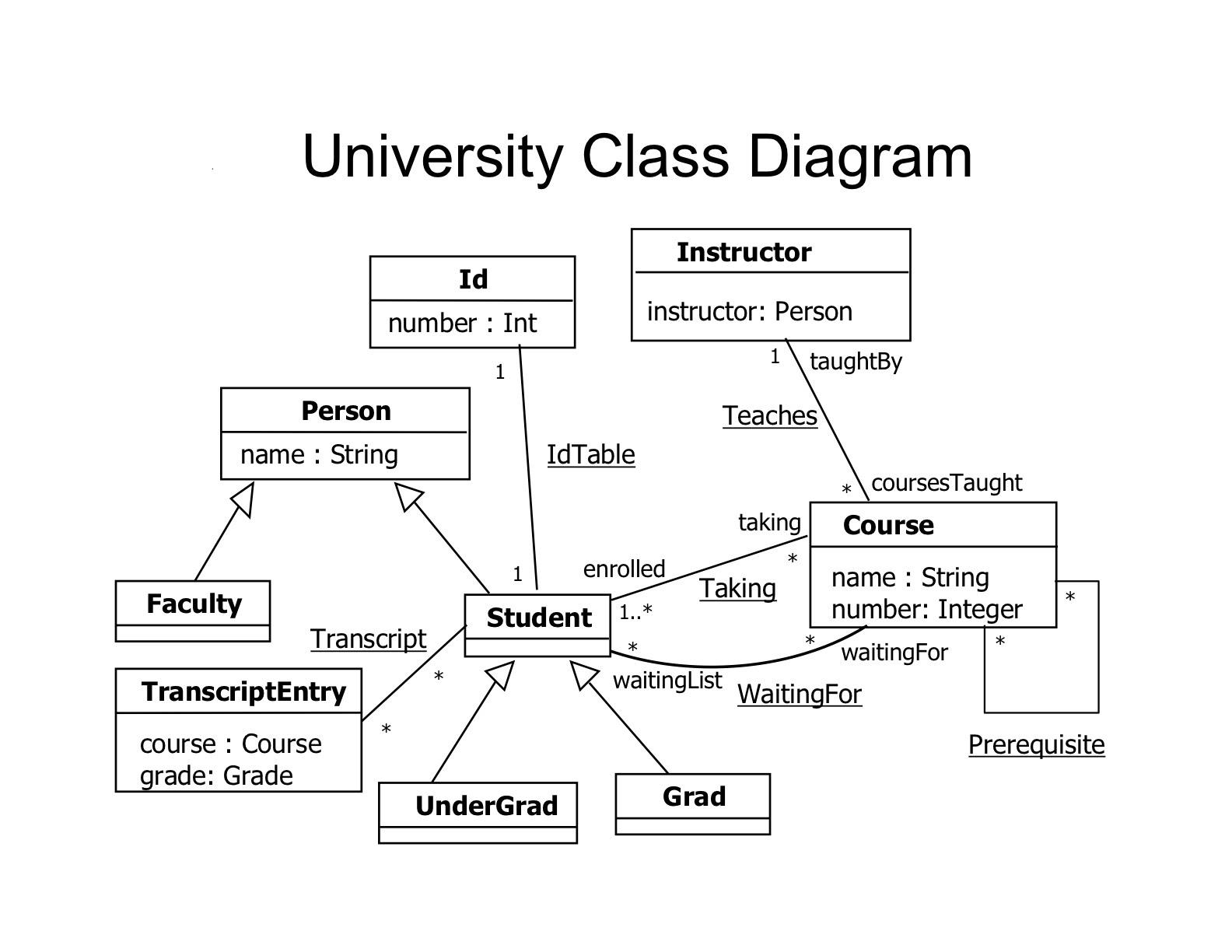22c:181 Formal Methods in Software Engineering