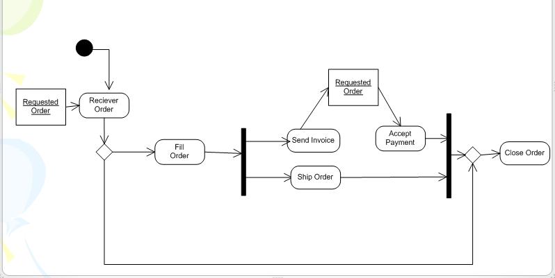 Sample Activity Diagram