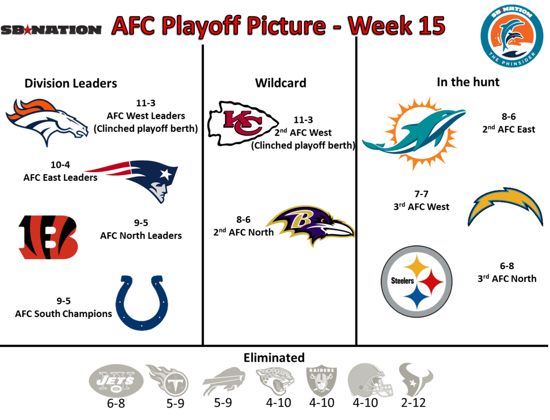 AFC Playoff Picture - Week 15 - The Phinsider