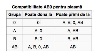 Compatibilitatea grupelor de sânge | Anatomie si fiziologie