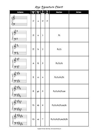 FREE Printable Key Signature Chart | Music : FREE printable ...
