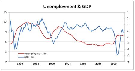 11 05 23 Unemployment