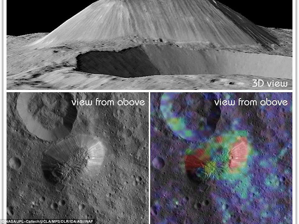 This view from NASA's Dawn mission shows Ceres' tallest mountain, Ahuna Mons, 2.5 miles (4 kilometers) high and 11 miles (17 kilometers) wide. This is one of the few sites on Ceres at which a significant amount of sodium carbonate has been found, shown in green and red colors in the lower right image.