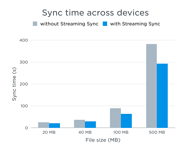 Dropbox introduces Streaming Sync with up to 2x faster