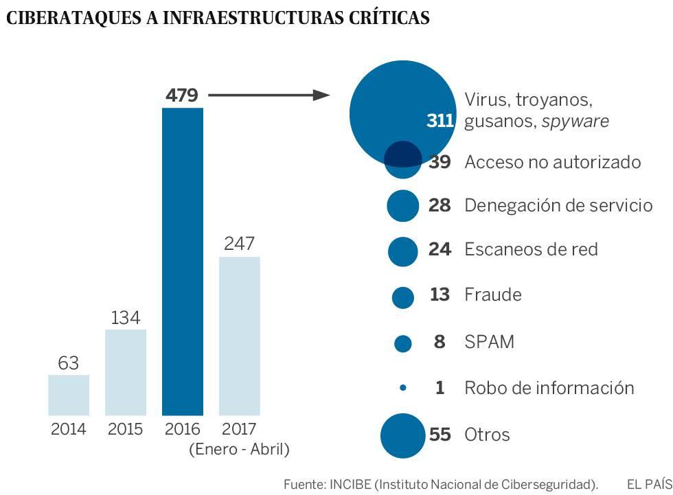 Los ciberataques a infraestructuras estratégicas se multiplican por siete en solo dos años