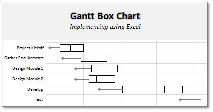 Gantt Box Chart An Alternative To Gantt Chart Download Excel Template Online Tutorial
