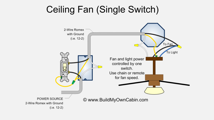 Ceiling Fan That Plugs Into Outlet