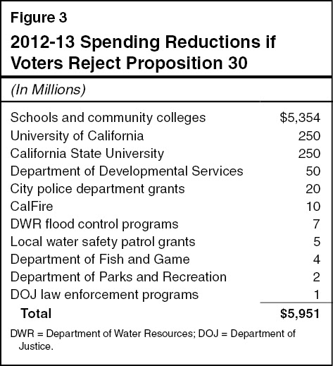 2012-13 Spending Reductions if Voters Reject Proposition 30
