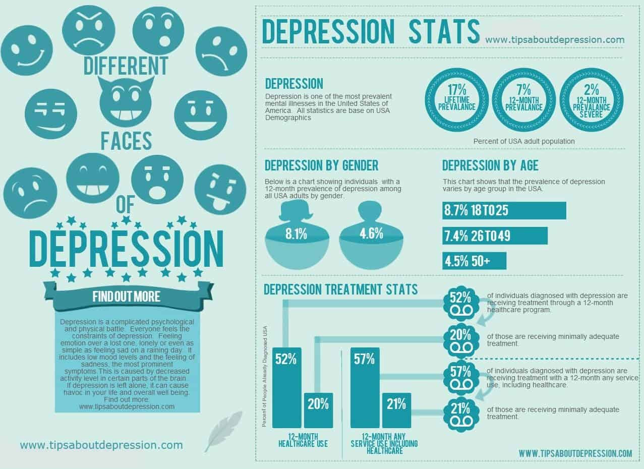 Depression: More than Sadness | Happy, Quirky, and Healthy