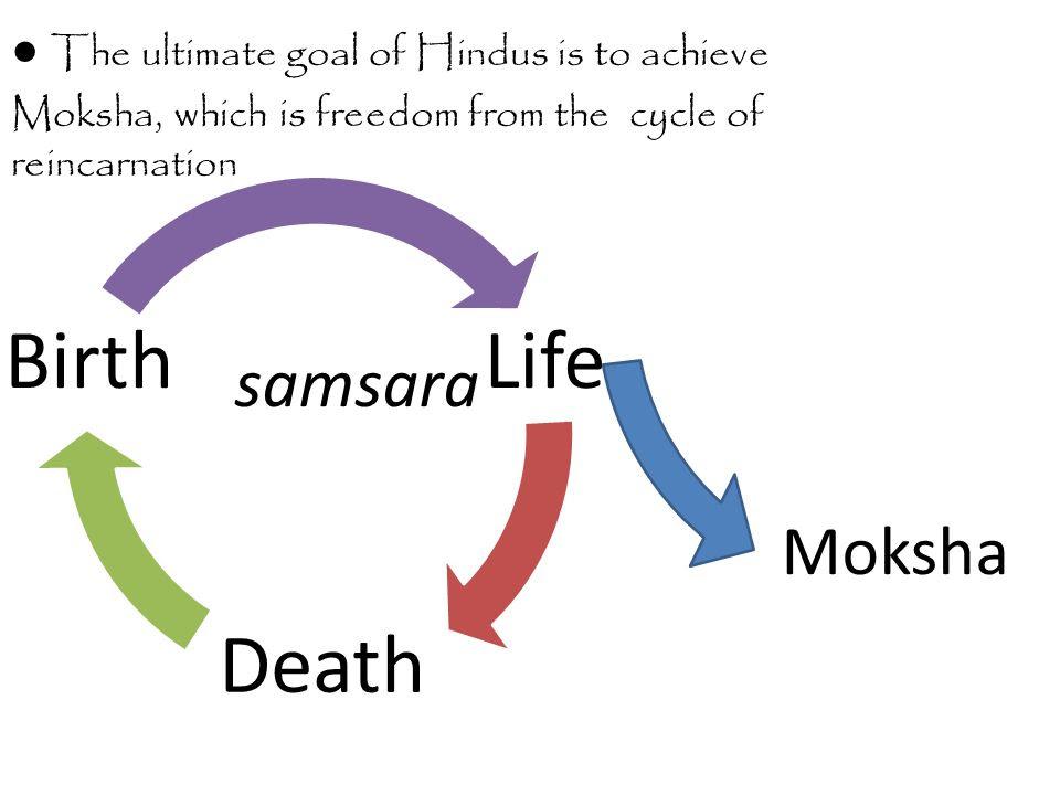 Risultati immagini per samsara moksha