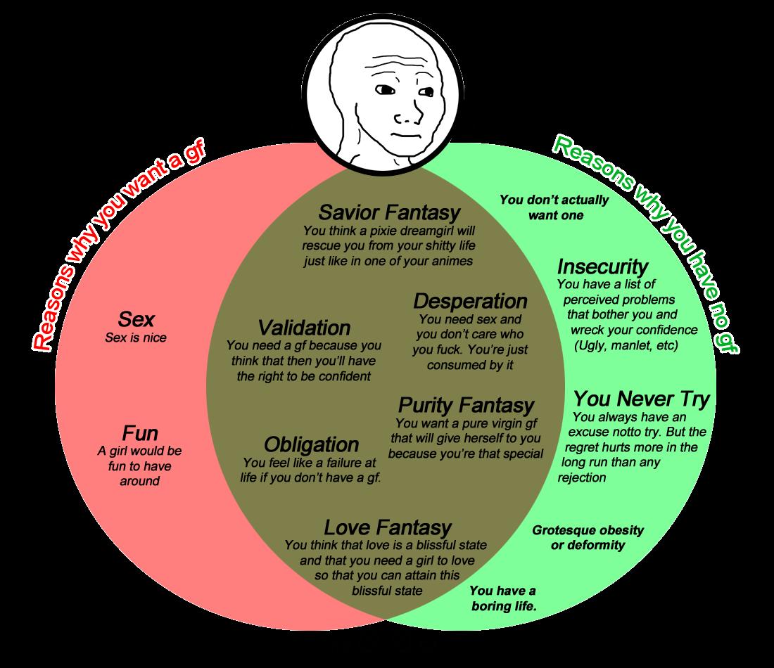 Venn Diagram Of No Gf Datfeel