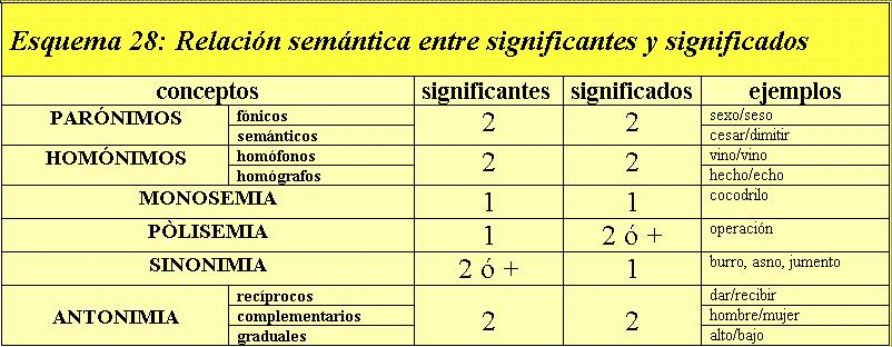 Gramatica Semantica