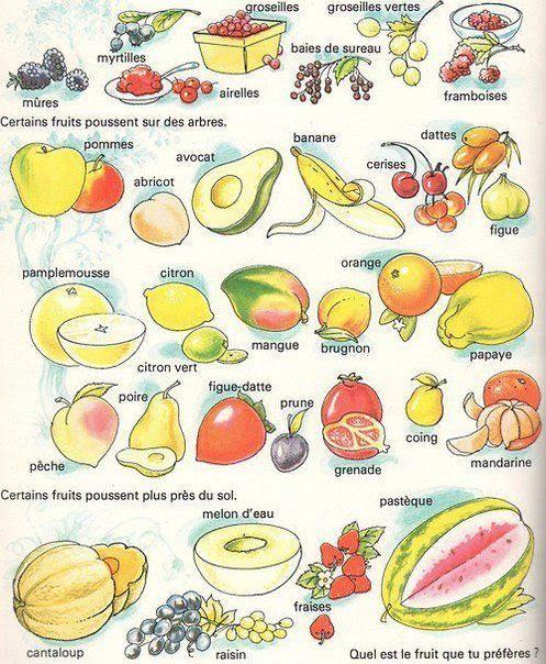 Owoce - słownictwo 8 - Francuski przy kawie