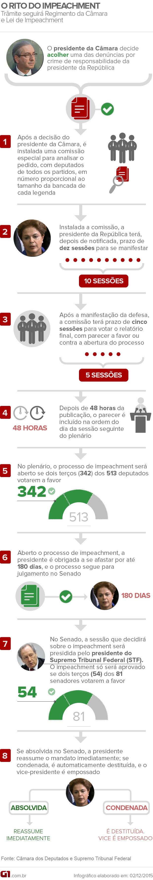 Impeachment Dilma trâmite arte (Foto: Arte/G1)