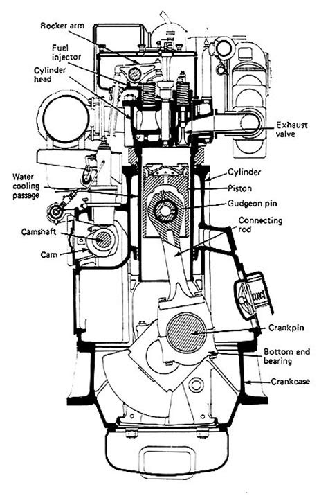Mechanical Engineering: four stroke engine