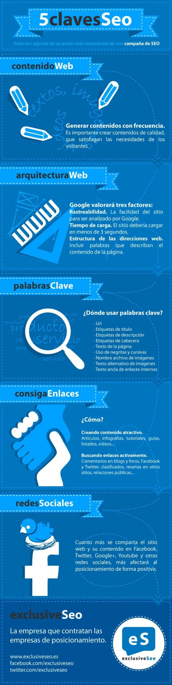 Infografías sobre SEO