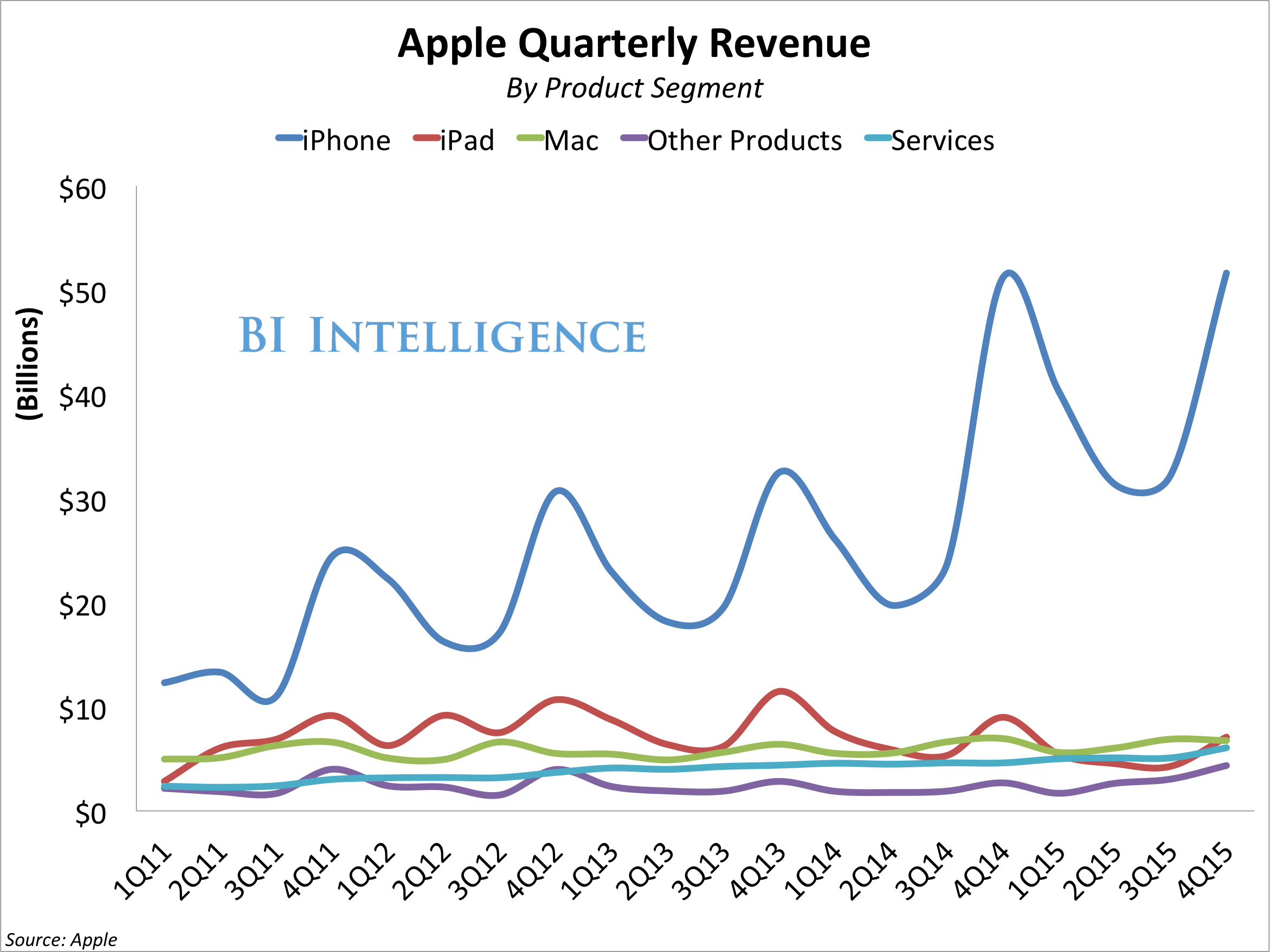 bii apple revenue by product line 4Q15