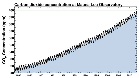 """Keeling Curve graph: """"Carbon dioxide concentration at Mauna Loa Observatory"""" showing current peak of 400 ppm"""