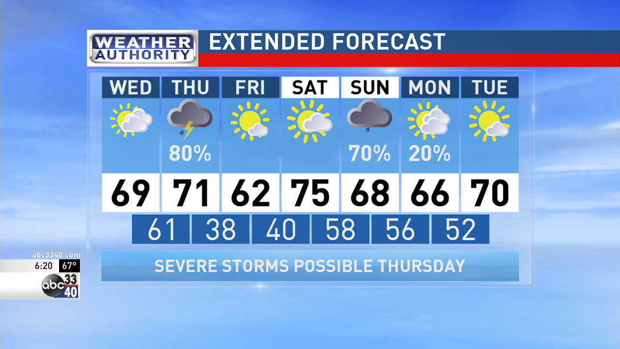 ABC 33/40 Weather Authority: Severe storms possible Thursday | WBMA