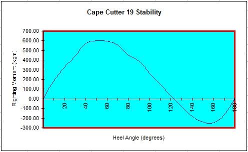 Stability curve of Cape Cutter 19