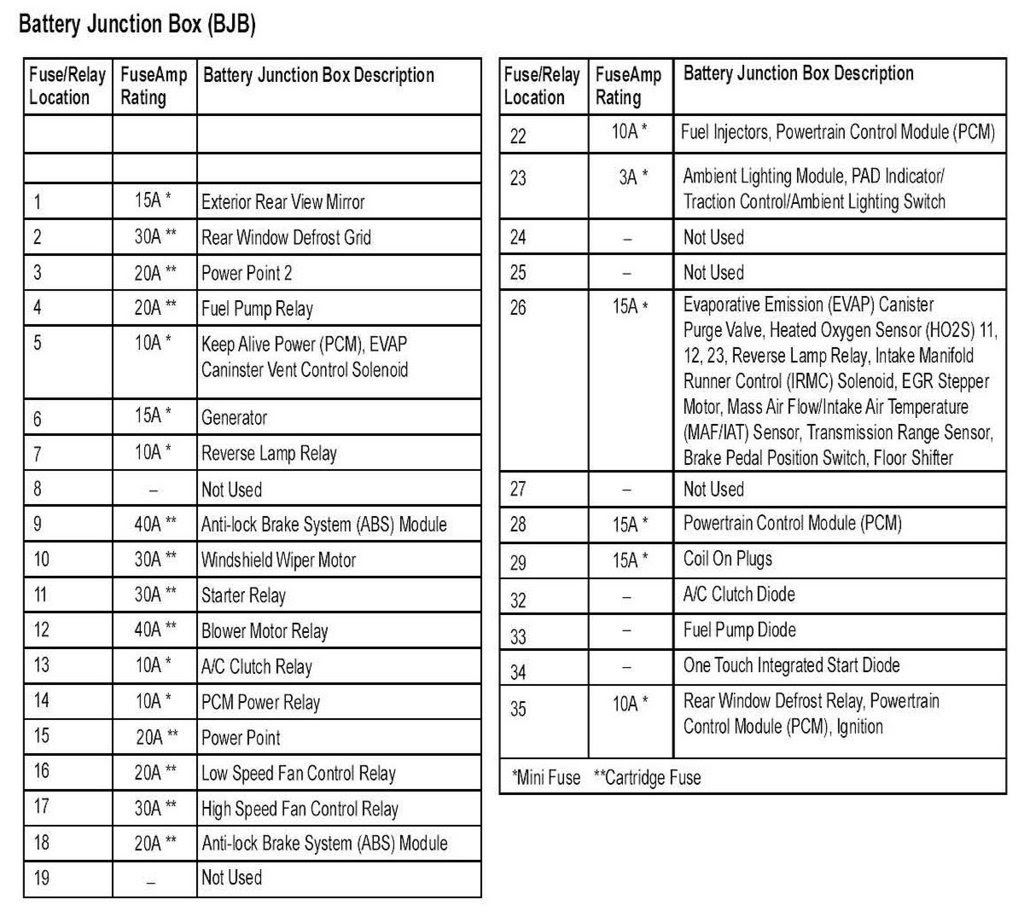 2008 Vw Jetta 25 Fuse Box Diagram